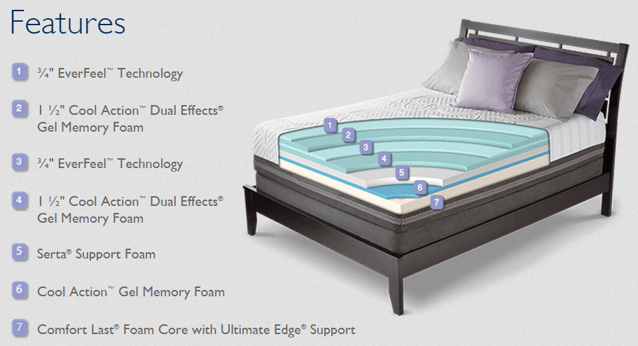 Luxury Memory Foam Mattresses 187 Bedroom Solutions