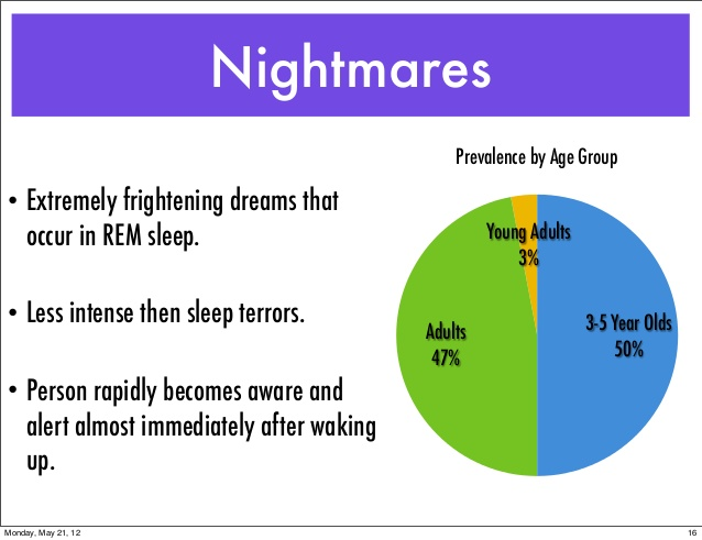 ( Nightmares and Sleep Psychiatry - Image Courtesy of  www.slideshare.net )
