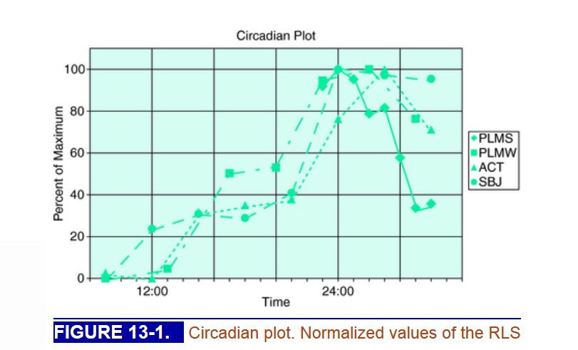 ( Circadian Rhythm Plot of PLMS and PLMW - Image Courtesy of clinicalgate.com )