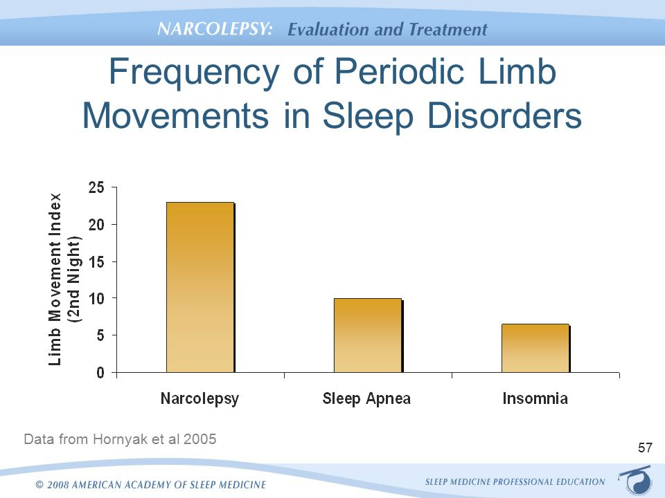 ( PLMS Comorbidity with Sleep Disorders - Image Courtesy of slideplayer.com )