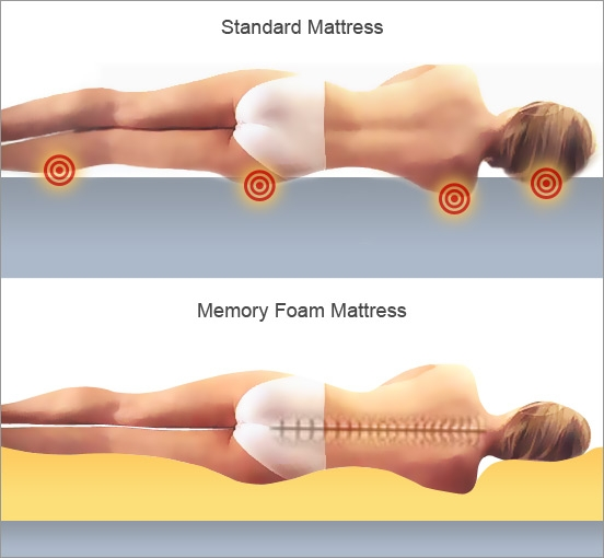 ( Regular Mattress vs Memory Foam Mattress - Image Courtesy of mattressreviewspro.com )