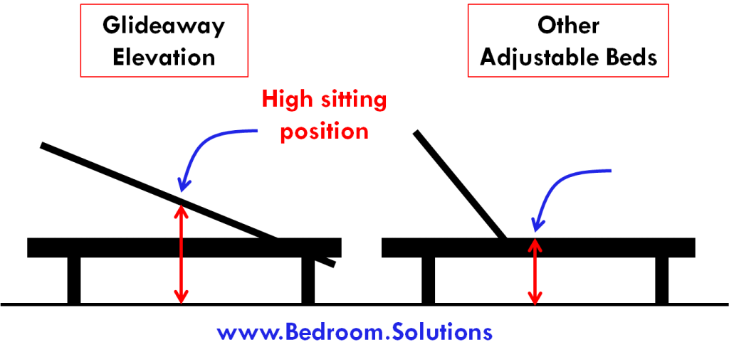 Adjustable Bed Sitting Position for Seniors.jpg