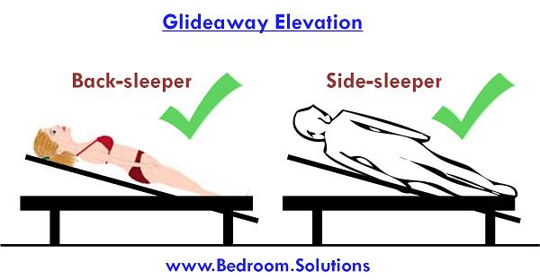 Best adjustable beds for acid reflux GERD