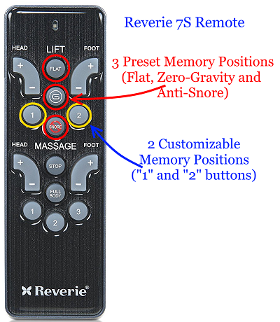 The Reverie 7S Remote Controller comes with 5 Memory Positions