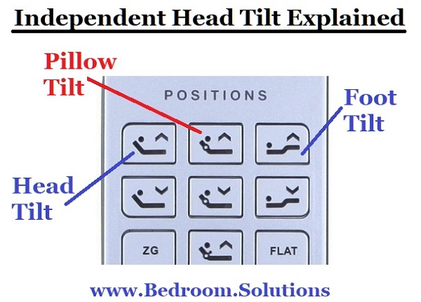 Independent Pillow Tilting Remote Controller