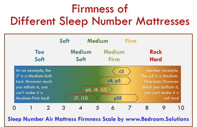 Sleep Number Mattress Firmness Scale