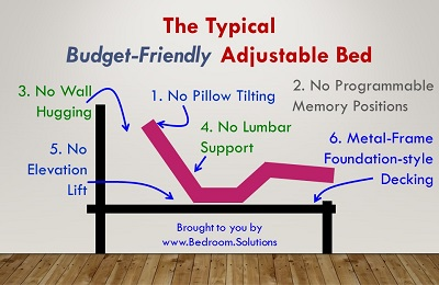 Budget-Friendly Adjustable Bed Features