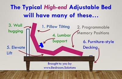 High End Adjustable Bed Features