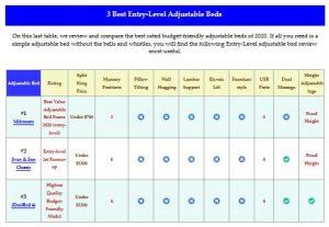 Best entry level adjustable beds